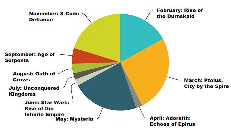 2016-coty-chart2